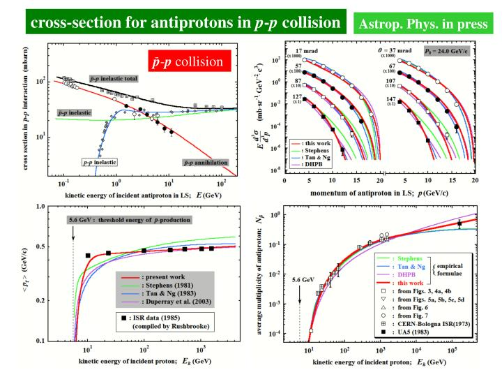 cross-section for antiprotons in