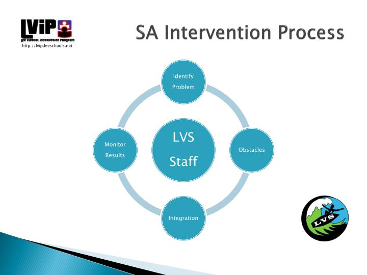 SA Intervention Process