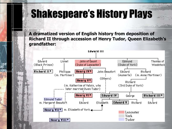 Shakespeare's History Plays