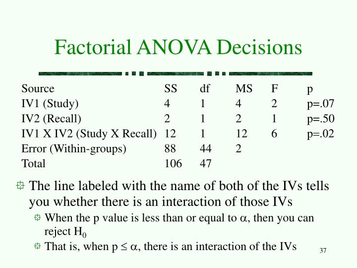 Factorial ANOVA Decisions