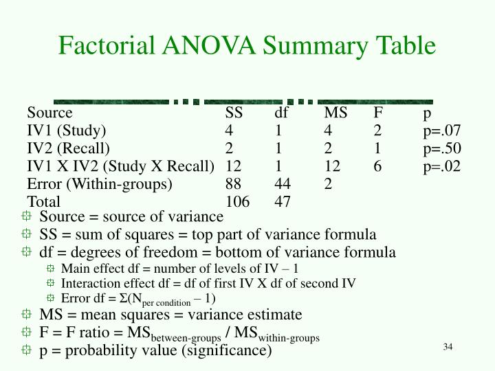 Factorial ANOVA Summary Table
