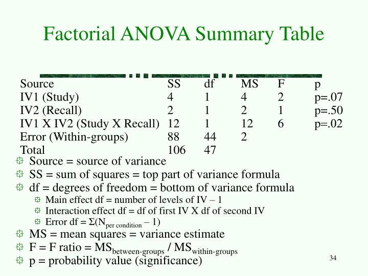 Factorial ANOVA Summary Table