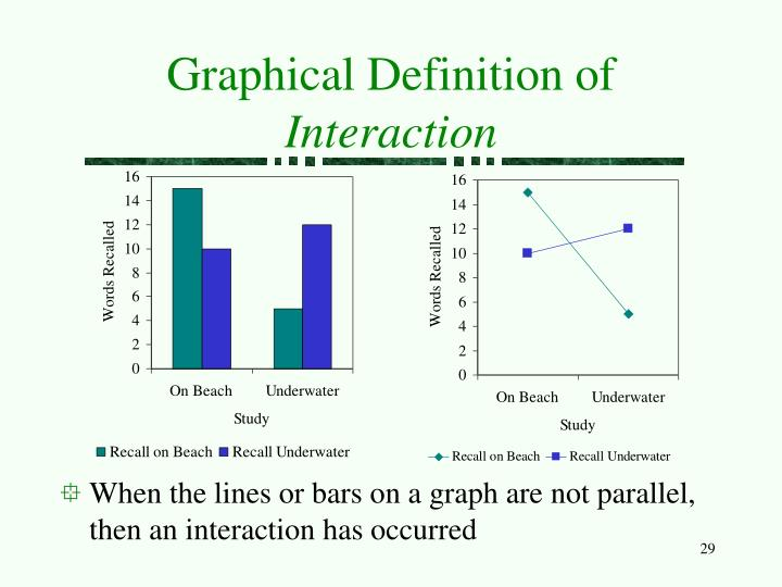 Graphical Definition of