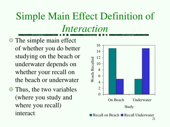 Simple Main Effect Definition of