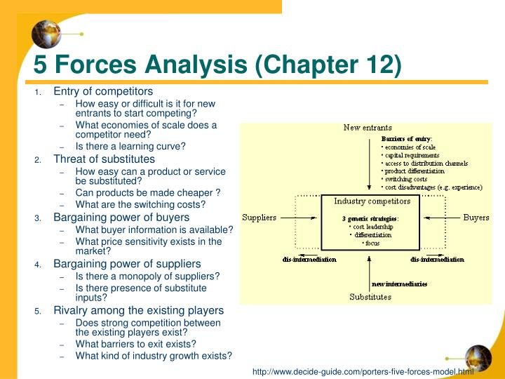 5 Forces Analysis (Chapter 12)