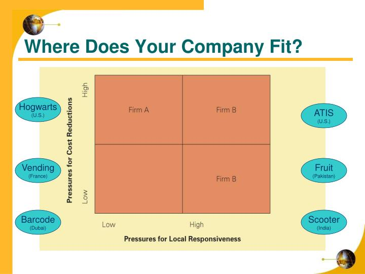 Where Does Your Company Fit?