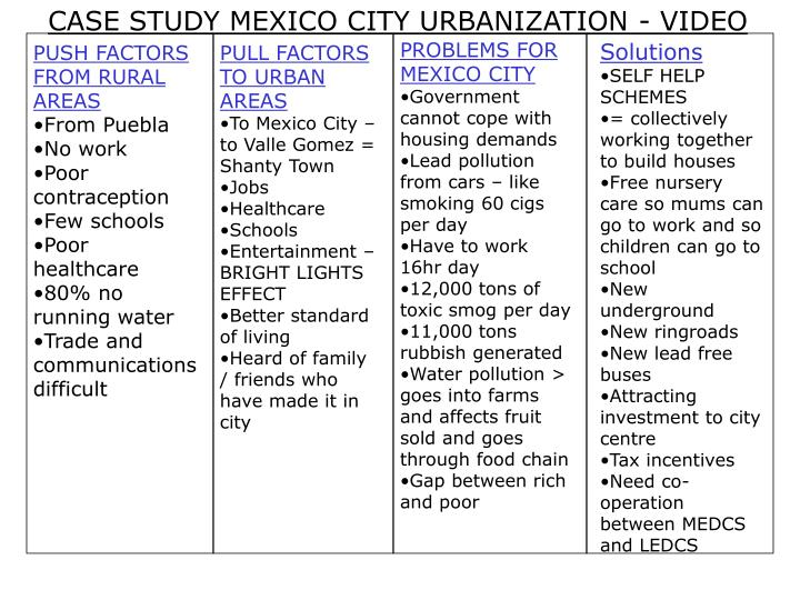 CASE STUDY MEXICO CITY URBANIZATION - VIDEO
