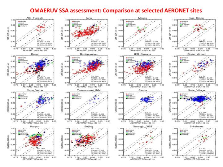 OMAERUV SSA assessment: Comparison at selected AERONET sites