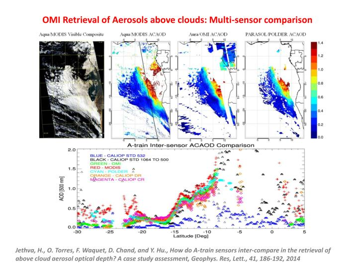 OMI Retrieval of Aerosols above clouds: Multi-sensor comparison