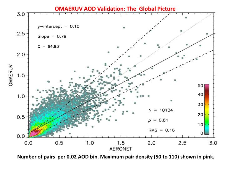 OMAERUV AOD Validation: The  Global Picture