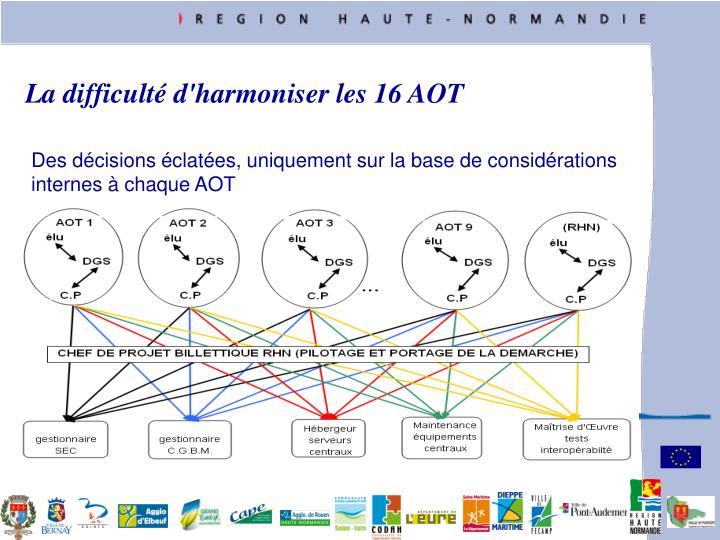 La difficult d'harmoniser les 16 AOT
