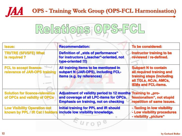 Relations OPS-FCL