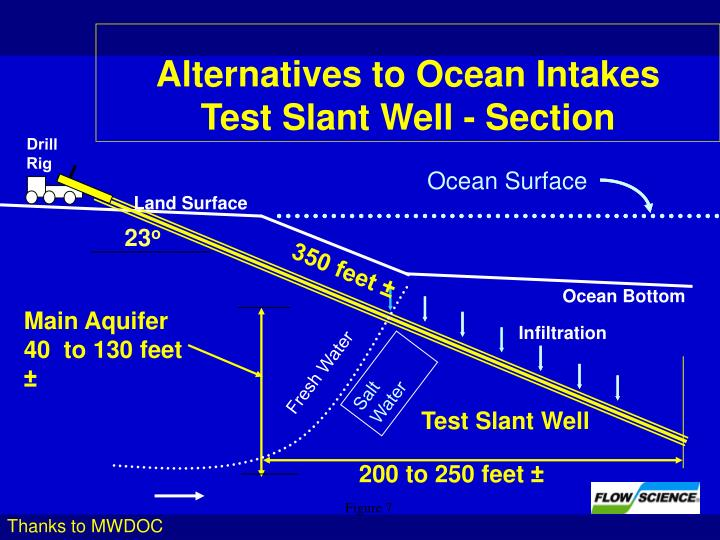 Alternatives to Ocean Intakes