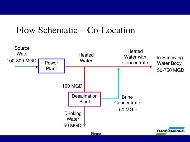 Flow Schematic – Co-Location