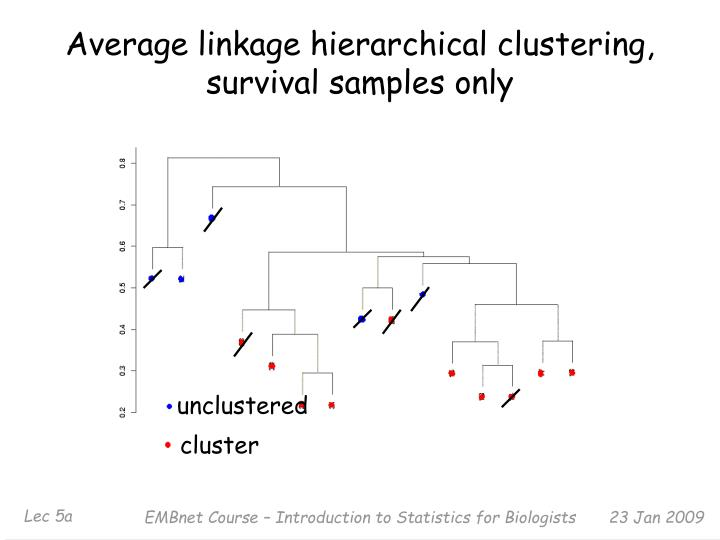 Average linkage hierarchical clustering, survival samples only