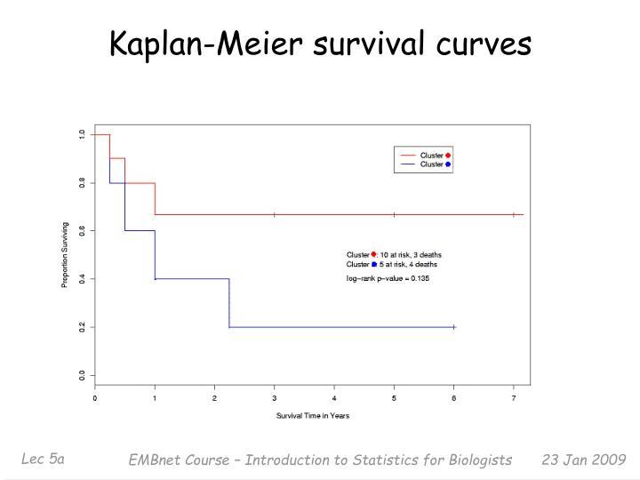 Kaplan-Meier survival curves