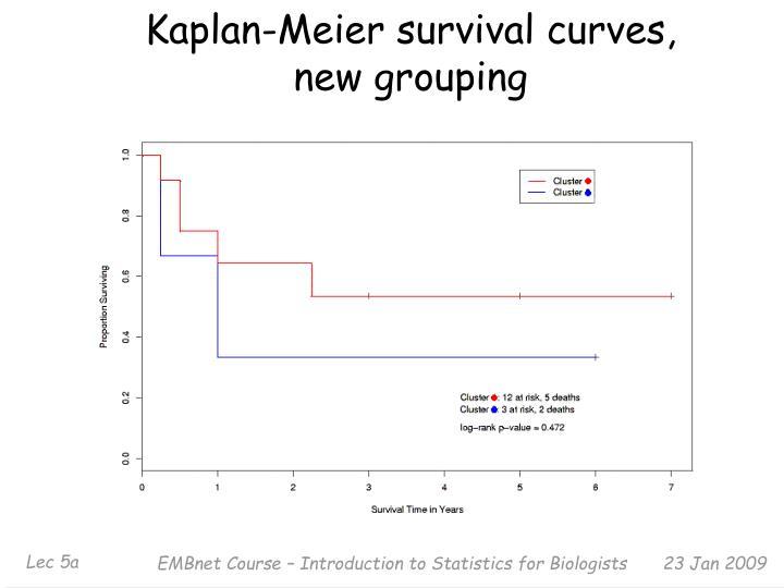 Kaplan-Meier survival curves, new grouping