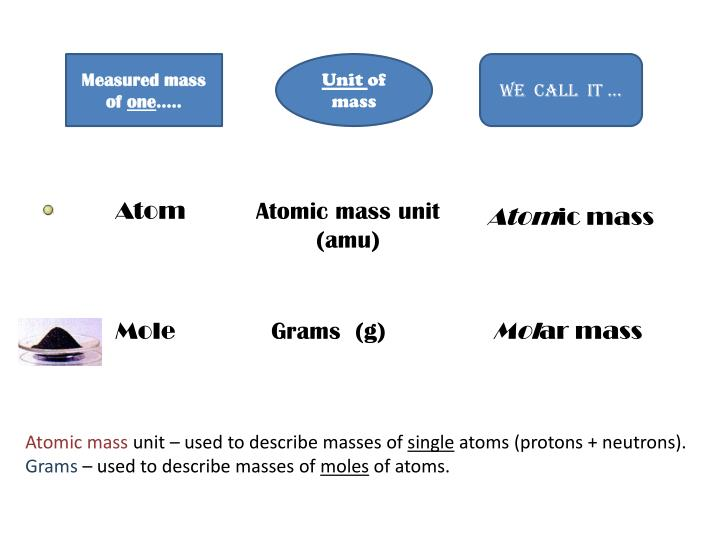 Measured mass of