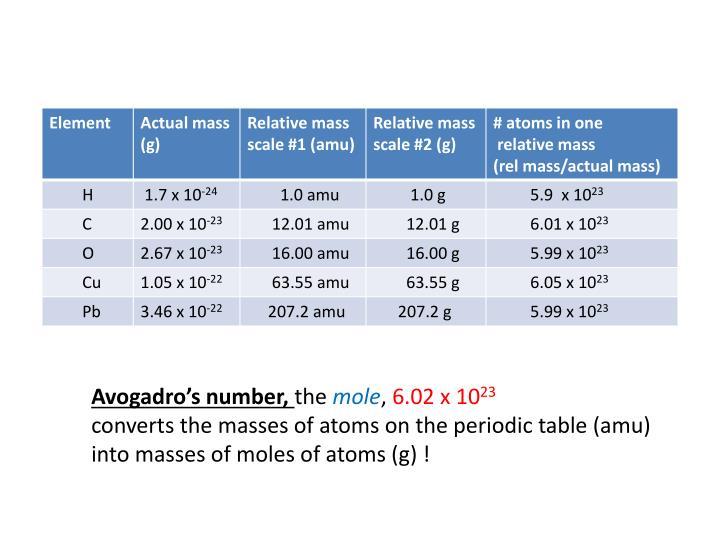 Avogadro's number,