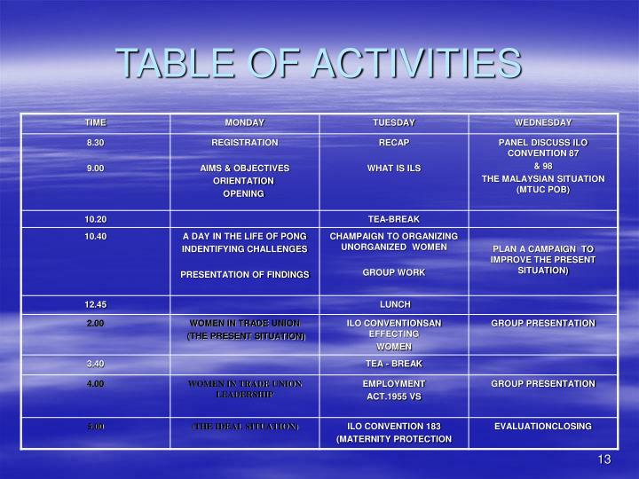 TABLE OF ACTIVITIES