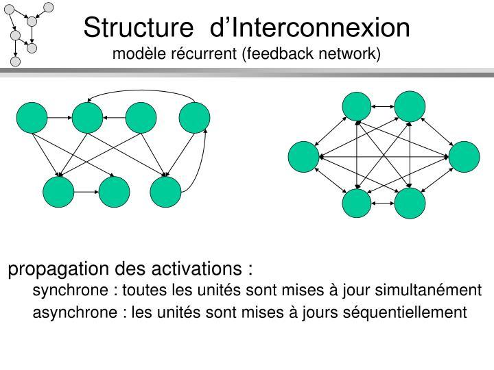 Ppt r seaux de neurones artificiels powerpoint for Definition architecture reseau