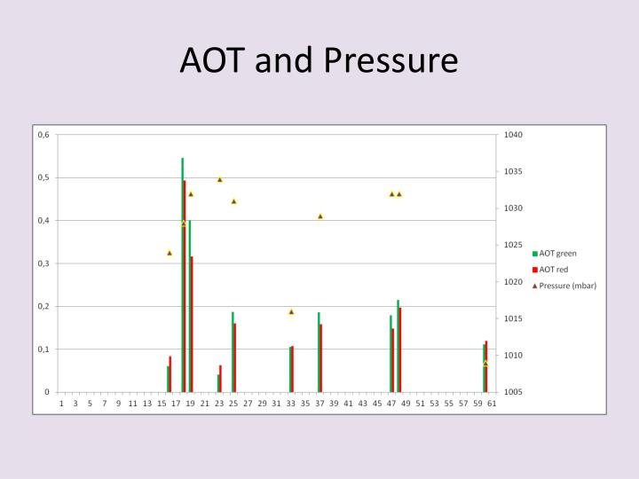 AOT and Pressure