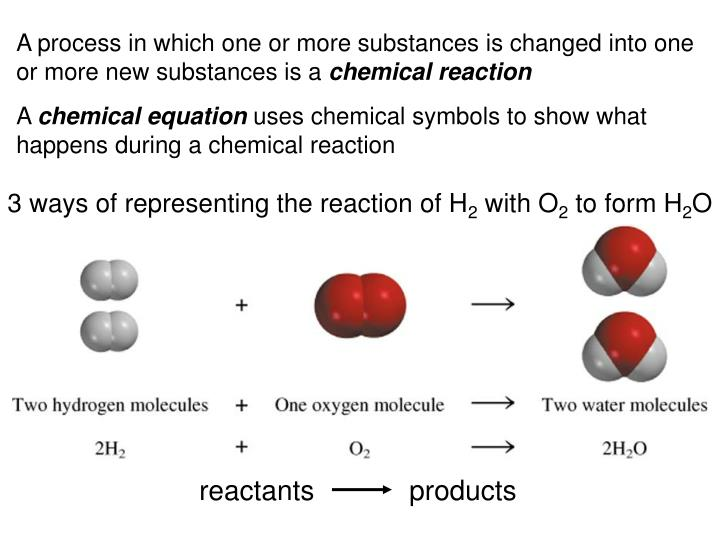 3 ways of representing the reaction of H
