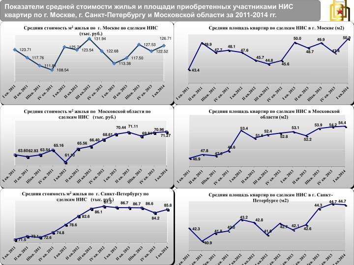 Показатели средней стоимости жилья и площади приобретенных участниками НИС