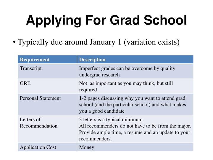 Applying For Grad School