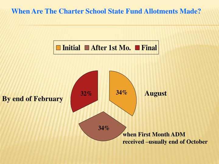 When Are The Charter School State Fund Allotments Made?
