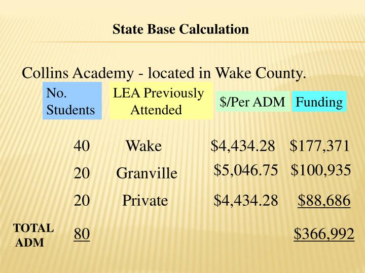 State Base Calculation