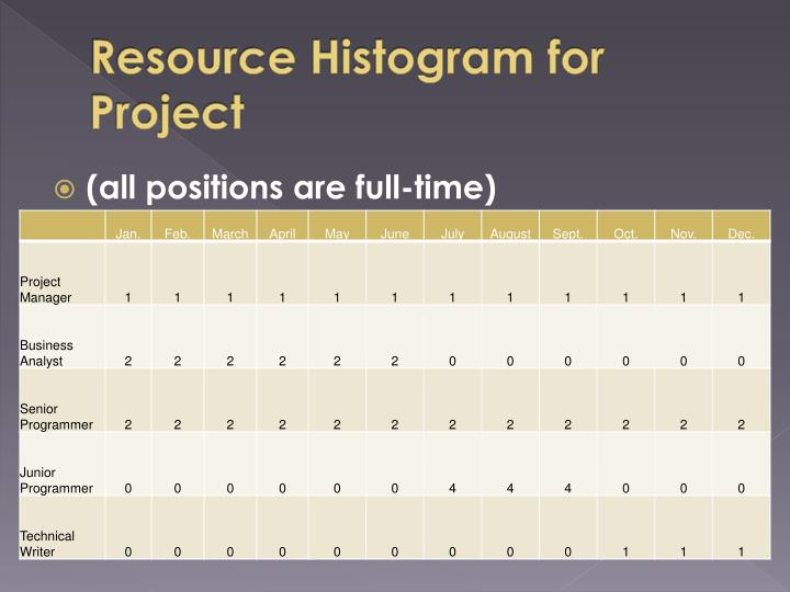 Resource histogram for project