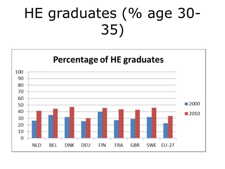 HE graduates (% age 30-35)