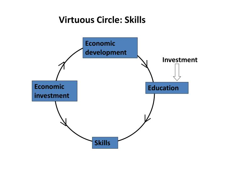 Virtuous Circle: Skills