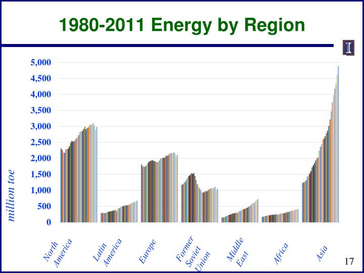1980-2011 Energy by Region