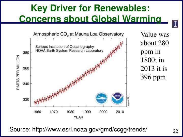 Key Driver for Renewables: