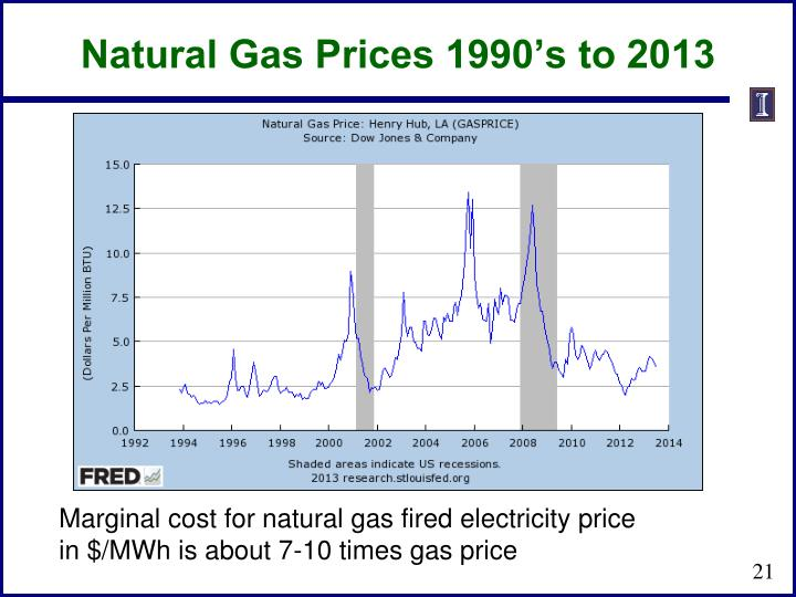 Natural Gas Prices 1990's to 2013