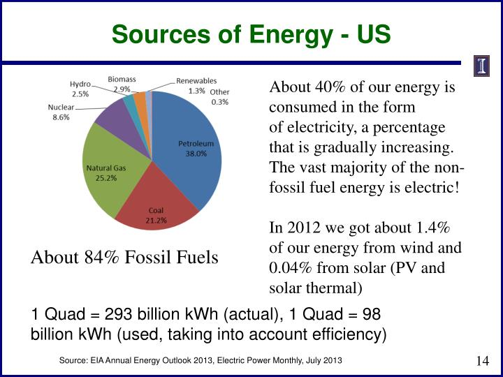Sources of Energy - US