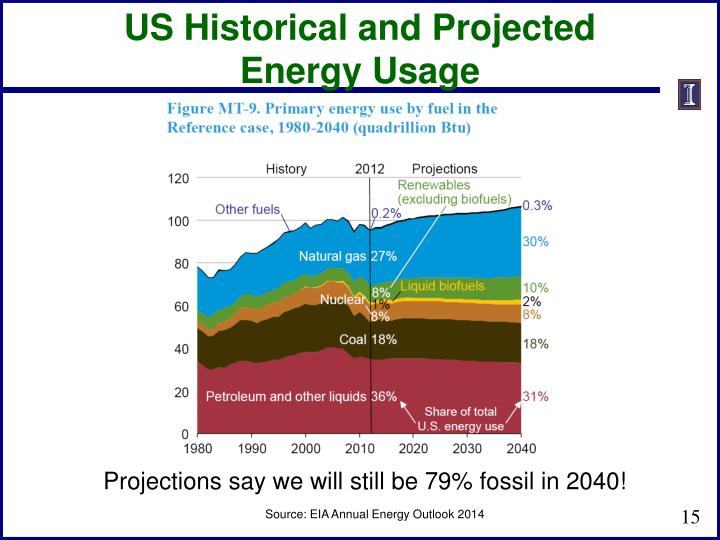US Historical and Projected Energy Usage