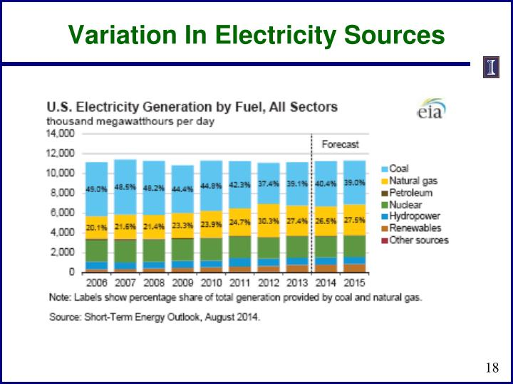 Variation In Electricity Sources