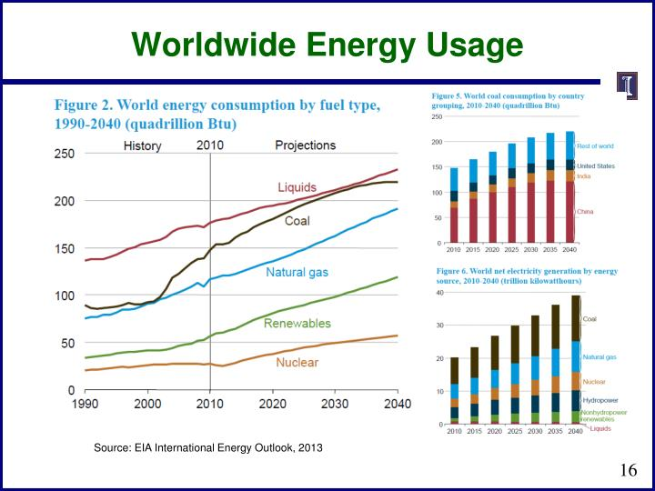 Worldwide Energy Usage