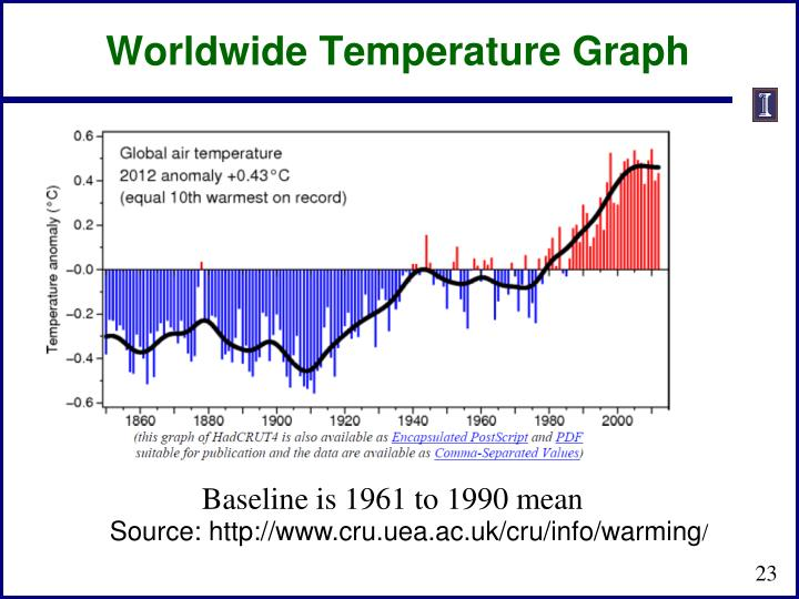 Worldwide Temperature Graph