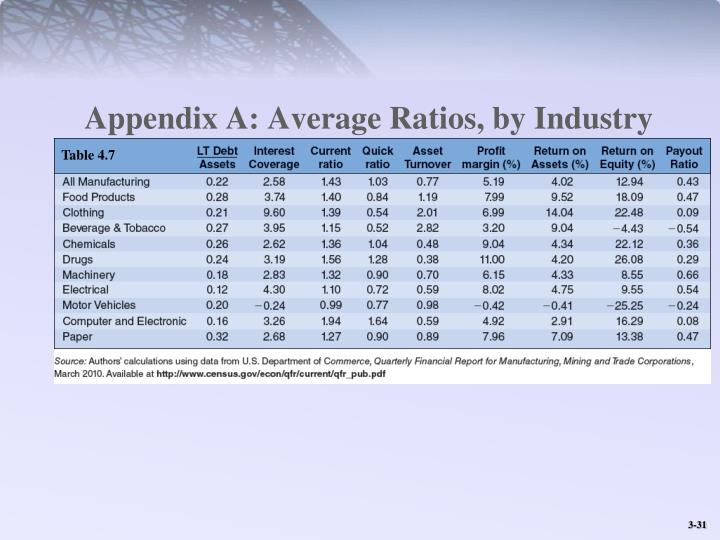Appendix A: Average Ratios, by Industry