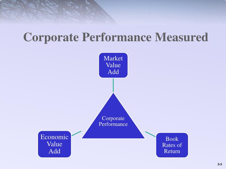 Corporate performance measured