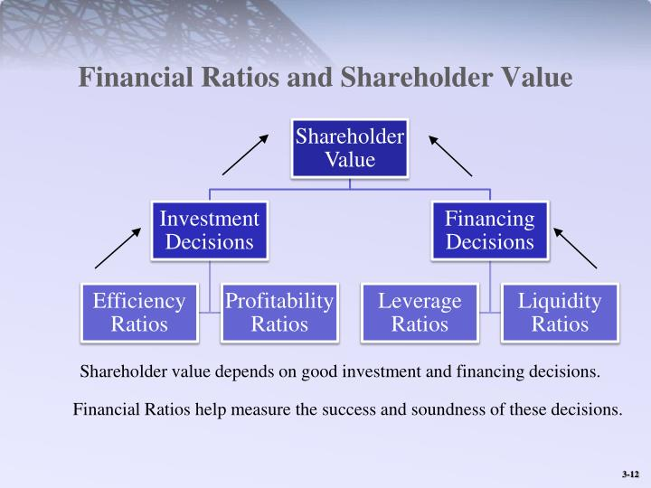 Financial Ratios and Shareholder Value