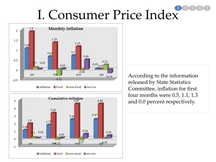 I. Consumer Price Index