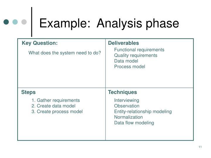 Example:  Analysis phase