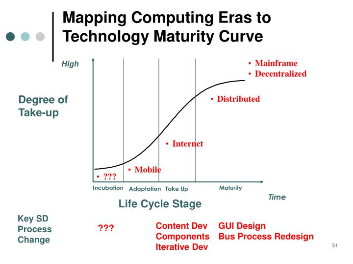 Mapping Computing Eras to Technology Maturity Curve