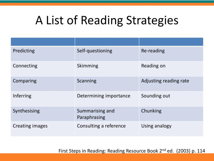 A List of Reading Strategies