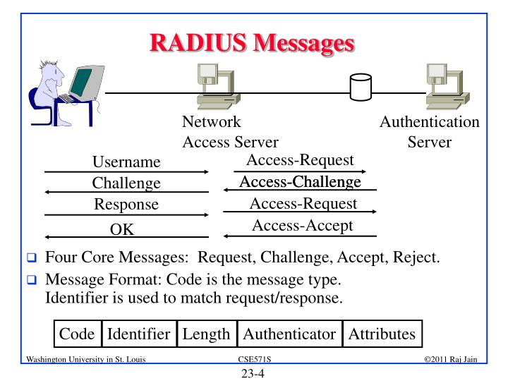 RADIUS Messages